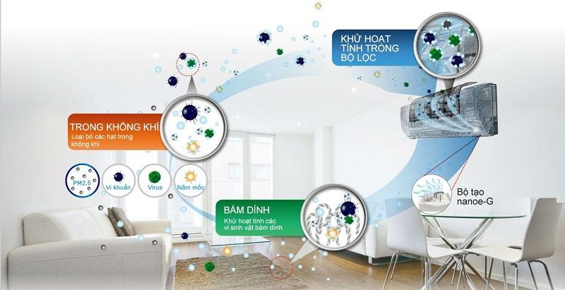 Công nghệ Nanoe-G khử mùi, kháng khuẩn, bảo vệ sức khỏe cả gia đình
