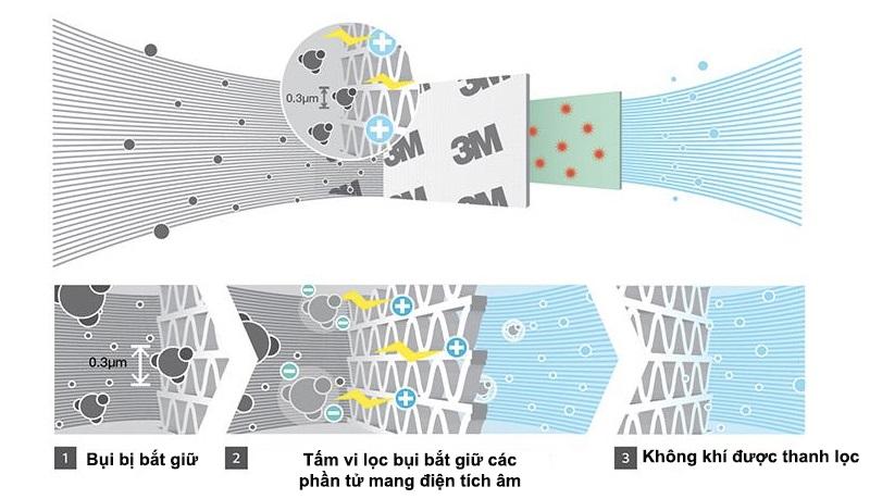 Mọi vi khuẩn có kích thước cực nhỏ sẽ bị tiêu diệt hoàn toàn với tấm vi lọc bụi hiện đại
