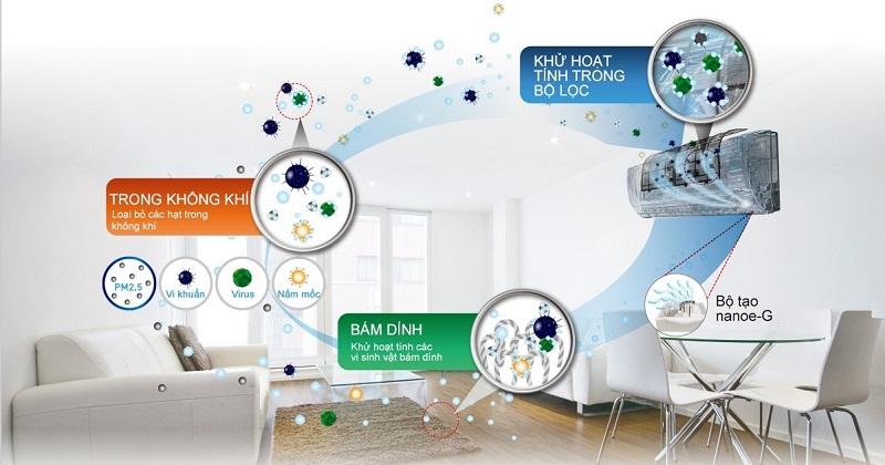 Công nghệ Nanoe-G tiên tiến lọc sạch 99% vi khuẩn tồn tại trong không khí