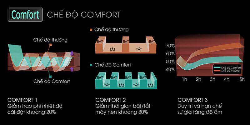 Chế độ Comfort luồng khí lạnh thoải mái, tiết kiệm năng lượng