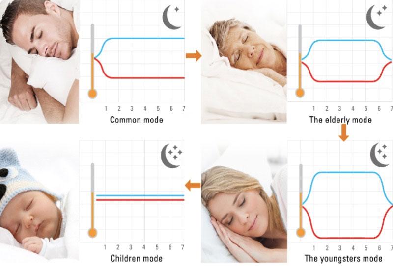 Dream Mode - các thành viên trong gia đình đều có giấc ngủ trọn vẹn