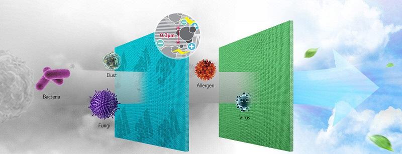 Tấm vi lọc bụi loại bỏ các tác nhân gây dị ứng đường hô hấp có trong không khí