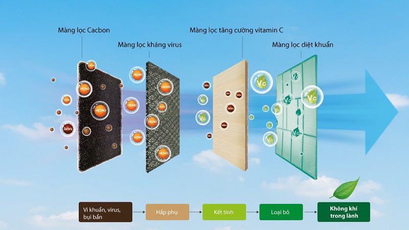Máy lạnh 2 chiều Casper Inverter 1.5 HP GH-12TL32-Kháng khuẩn, lọc bụi tối ưu cùng hệ thống lưới lọc đa chiều Airfresh