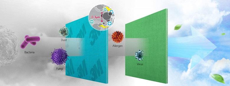 Bộ lọc 3M trên máy lạnh LG V10BPB 1 HP