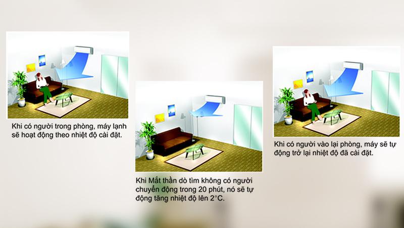 Cảm biến mắt thần hỗ trợ cho điều hòa Daikin 17700 BTU FTKS50GVMV trong sự tiết kiệm điện