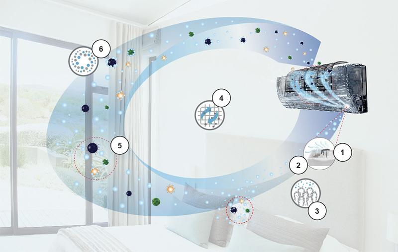 Công nghệ Nanoe-G tối ưu hóa khả năng làm sạch không khí
