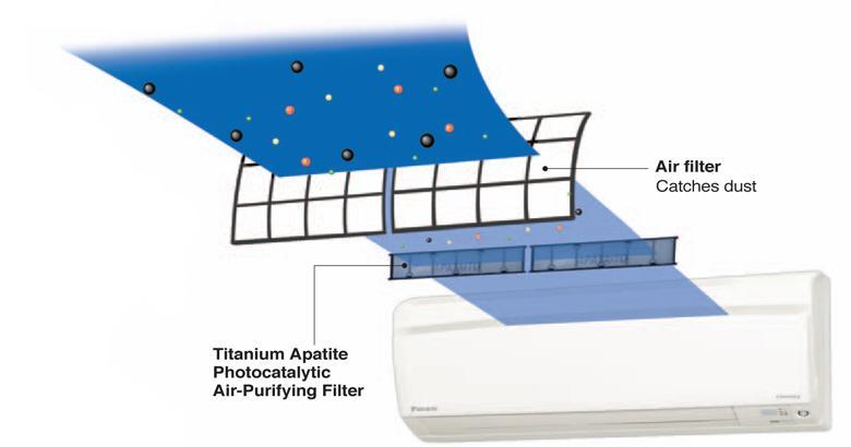 Phin lọc xúc tác quang lọc sạch bụi bẩn trong không khí
