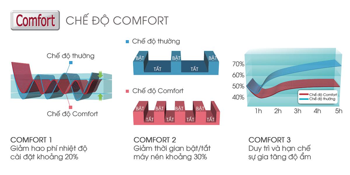 Chế độ Comfort Eco tiết kiệm năng lượng đáng kể
