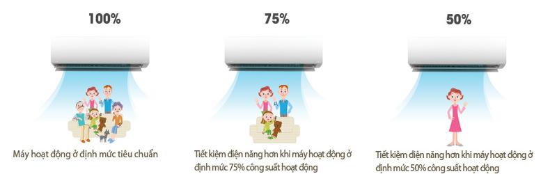 Khả năng kiểm soát năng lượng giúp người dùng điều chỉnh hoạt động của máy lạnh một cách tối ưu nhất