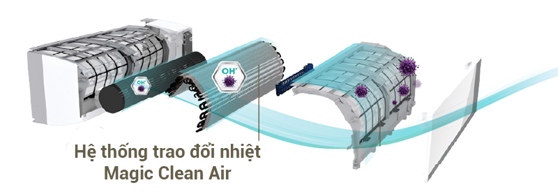 Công nghệ Magic Clean Air