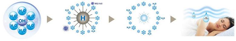 Ion giúp tạo độ ẩm cho không khí