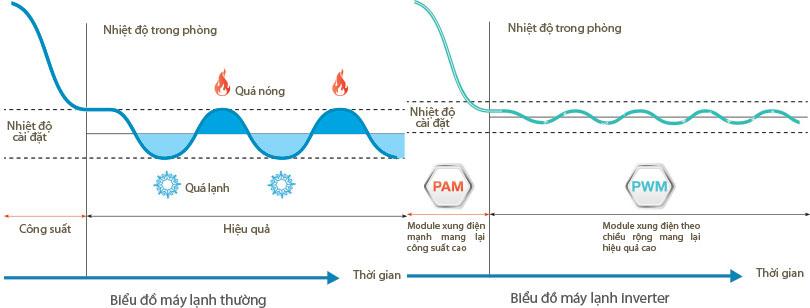 So sánh hiệu suất giữa máy lạnh thường và máy lạnh có hệ thống Inverter