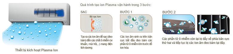Quy trình tạo Plasma ion