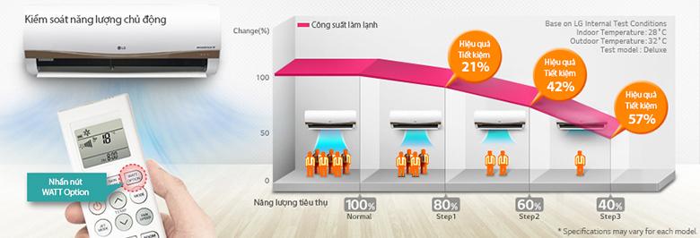 Khả năng điều chỉnh chủ động sự làm lạnh của máy để kiểm soát mức tiêu thụ điện năng