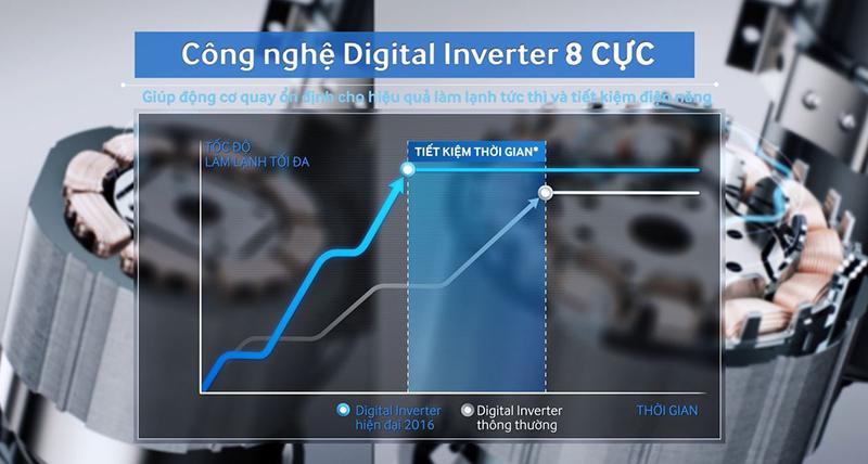 Động cơ Digital Inverter 8 cực đầu tiên