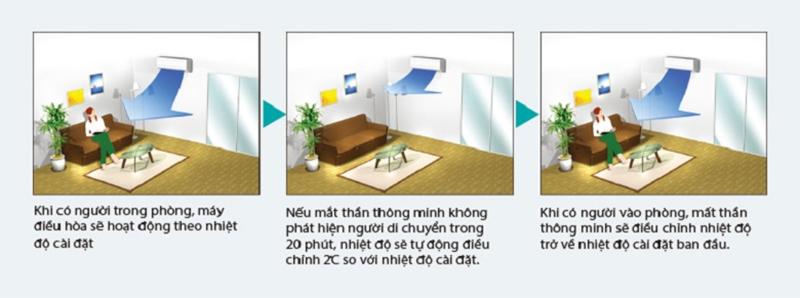 Tiết kiệm điện năng giúp tiết kiệm chi tiêu cho gia đình