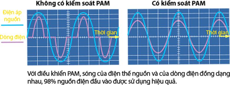Máy nén inverter kết hợp công nghệ Pam Control tiết kiệm điện