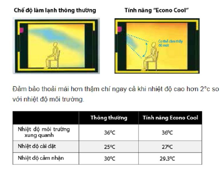 Tính năng tiết kiệm điện thông minh Econo Cool