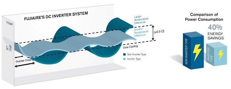 Công nghệ Inverter hoạt động ổn định, tiết kiệm điện năng.