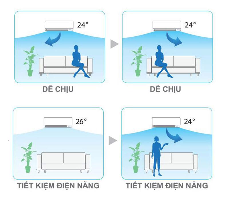 Nếu thấy không có mặt con người trong phòng, điều hòa Daikin 2 HP FTKC50QVMV sẽ tự động tăng nhiệt độ, giúp tránh lãng phí điện