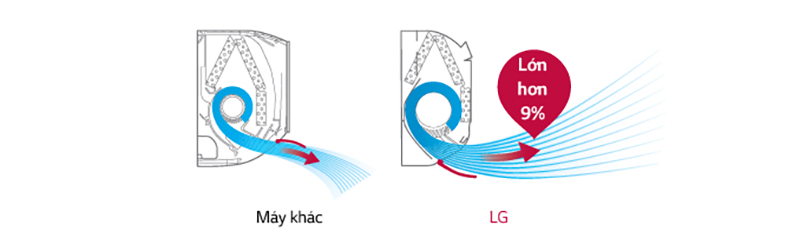 Máy lạnh LG V13APQ có luồng gió thổi xa đến 9 m