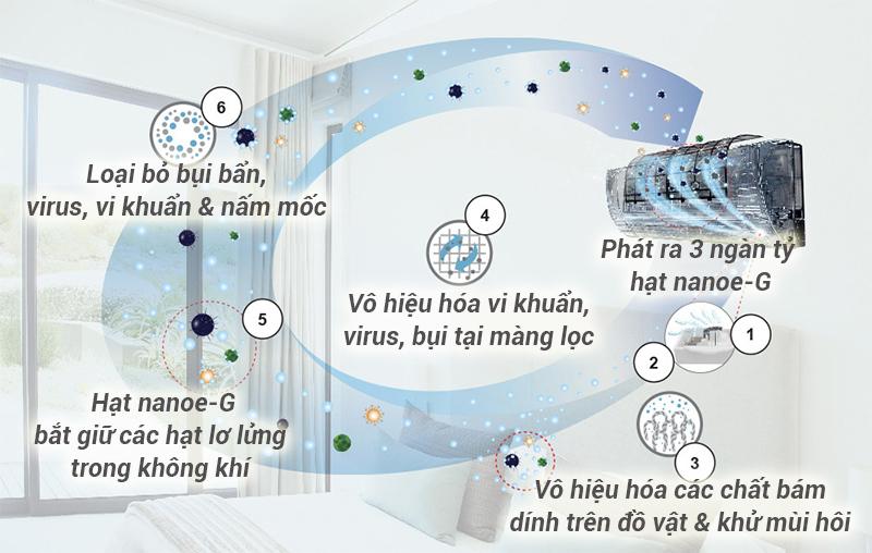 Bộ lọc Nanoe-G