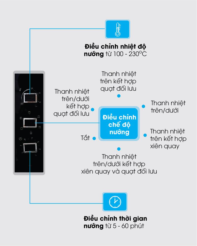 Bảng điều khiển - Lò nướng Sanaky VH5099S2D 50 lít