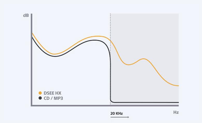Công nghệ DSEE trên Công nghệ âm thanh vòm trên Tổng quan thiết kế Loa thanh soundbar Sony 2.1 HT-NT5 400W