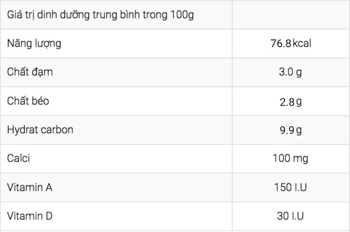 Giá trị dinh dưỡng sữa tiệt trùng Vinamilk Dâu bịch 220ml