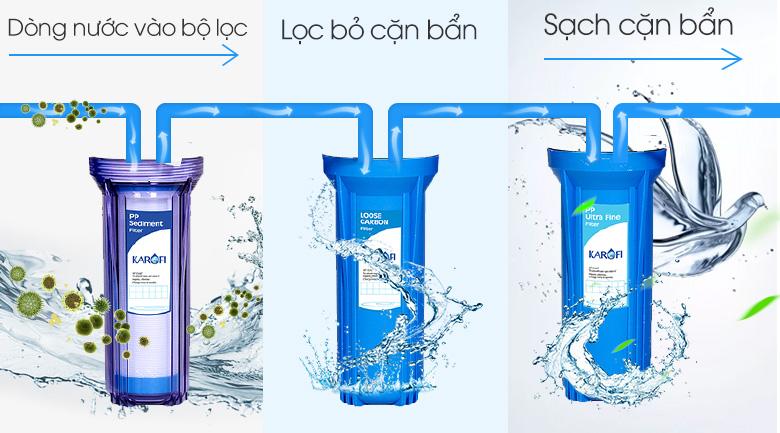 3 lõi lọc thô - Máy lọc nước thông minh Karofi K9IQ-2.0 9 lõi