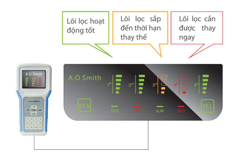 Hệ thống kiểm soát điện tử EPM - Máy lọc nước R.O AOSMITH AR600-C-S-1