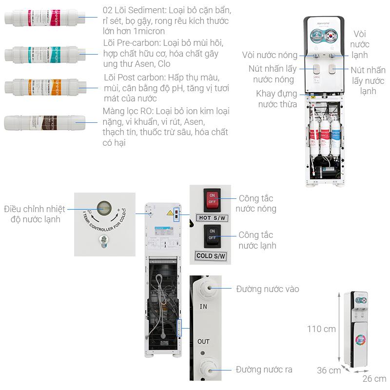 Thông số kỹ thuật Máy lọc nước RO nóng lạnh Korihome WPK-838 5 lõi