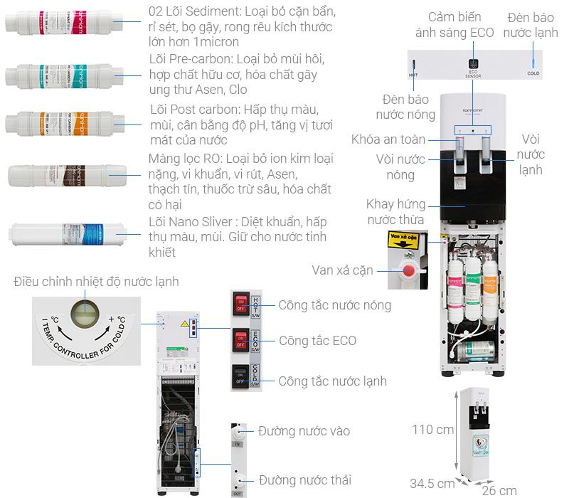 Thông số kỹ thuật Máy lọc nước RO nóng lạnh KoriHome WPK-818-S 6 lõi