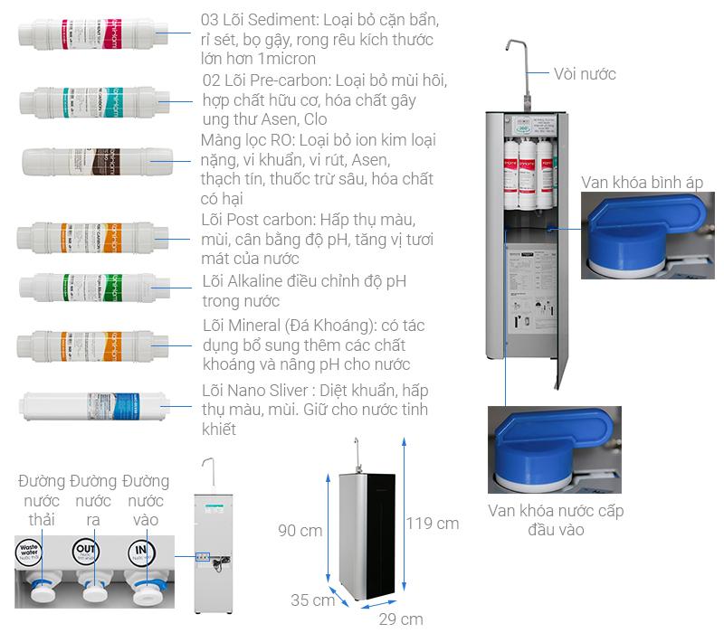 Thông số kỹ thuật Máy lọc nước RO Korihome K-PRO WPK-G61 10 lõi