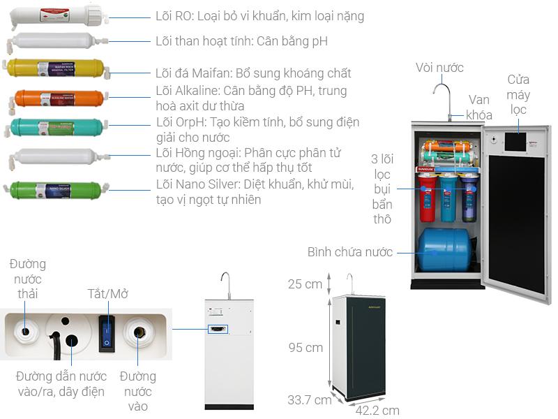 Thông số kỹ thuật Máy lọc nước RO Sunhouse SHA88116K 10 lõi