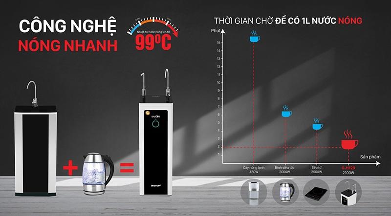 Công nghệ làm nóng nhanh hiện đại - Máy lọc nước nóng RO Karofi O-H128/H 8 lõi