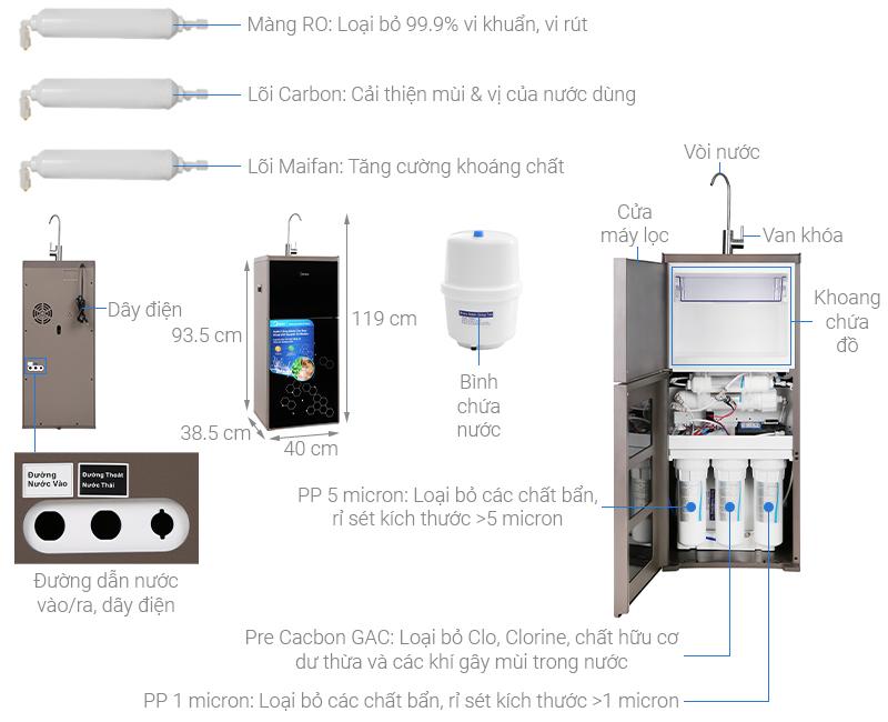Thông số kỹ thuật Máy lọc nước RO Midea MWP-S0620MR 6 lõi