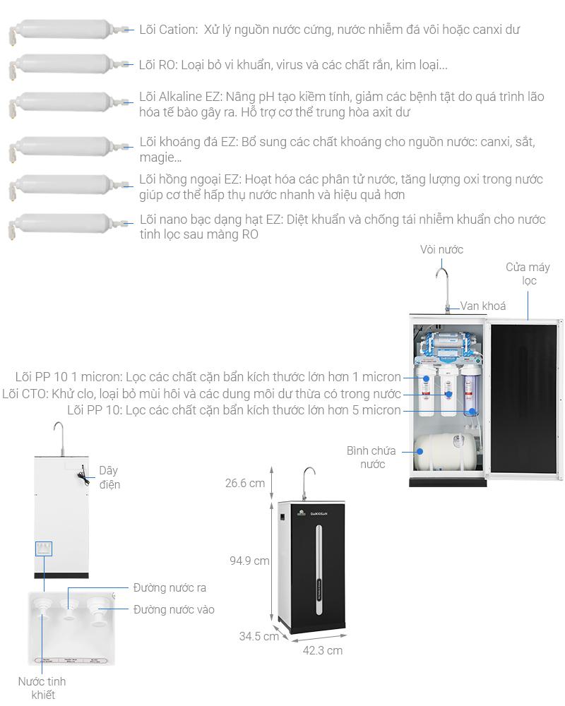 Thông số kỹ thuật Máy lọc nước RO Daikiosan DXW-42010H