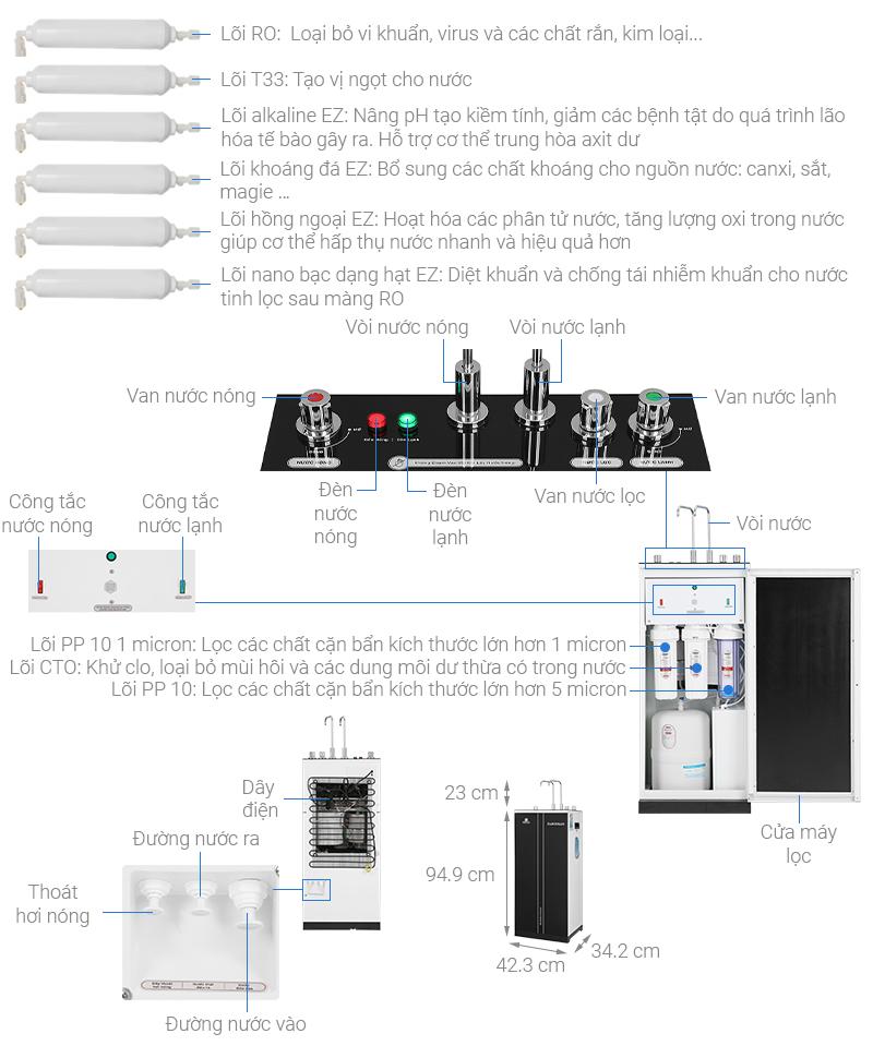 Thông số kỹ thuật Máy lọc nước RO nóng nguội lạnh Daikiosan DXW-32709H 9 lõi