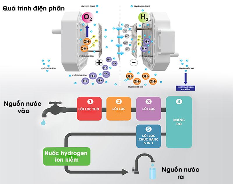 Quá trình điện phân - Máy lọc nước RO điện phân Kangaroo KG100MED 5 lõi