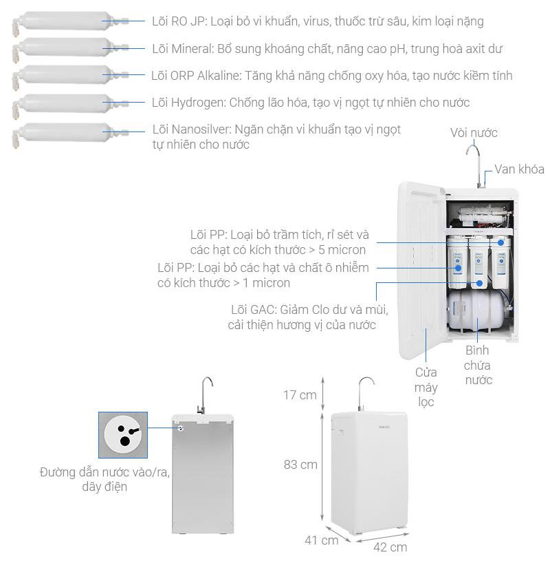 Thông số kỹ thuật Máy lọc nước RO Philips ADD8960 8 lõi