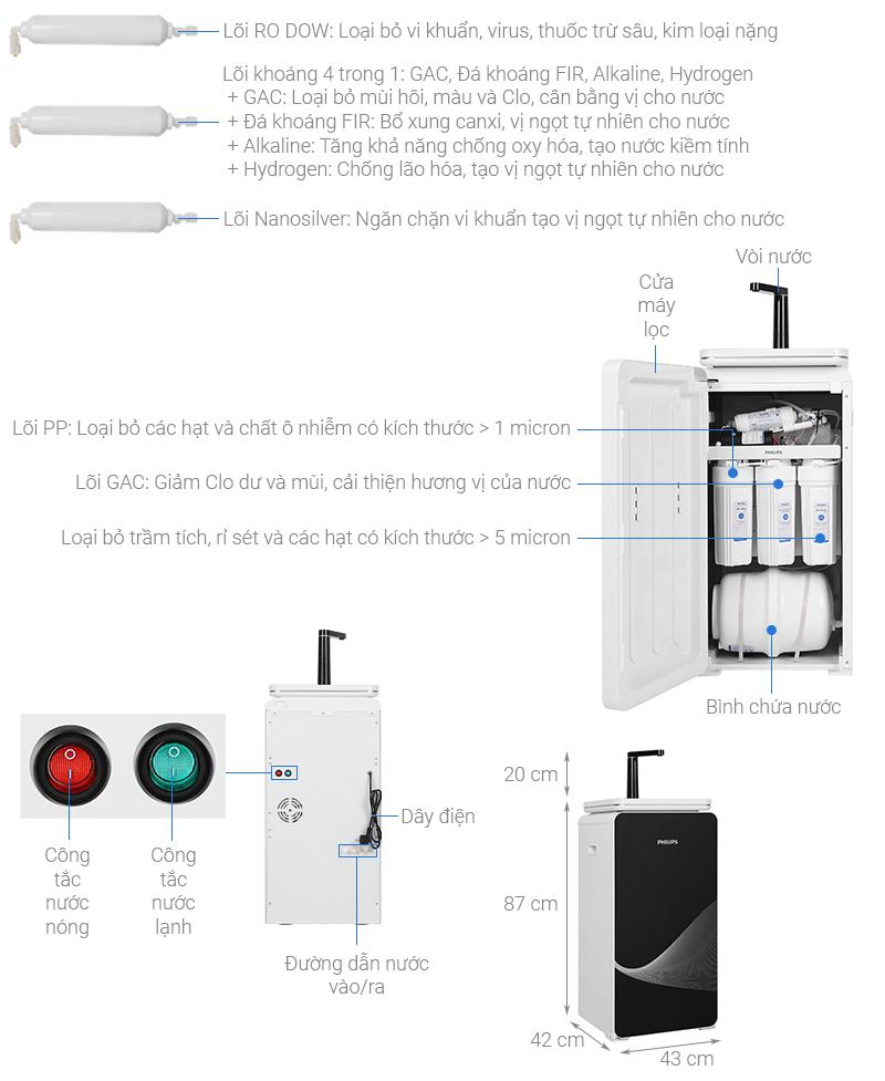 Thông số kỹ thuật Máy lọc nước RO nóng lạnh Philips ADD8980 6 lõi