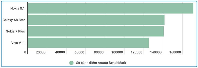 Nokia 8.1 | So sánh điểm Antutu