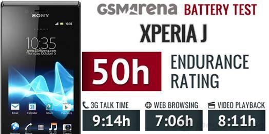 Bảng  thống kê thời lượng pin của Xperia J  trên GSMARENA