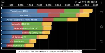 Điểm  hiểu năng của Xperia TX cao nhờ trang bị  bộ xử lý mới nhất