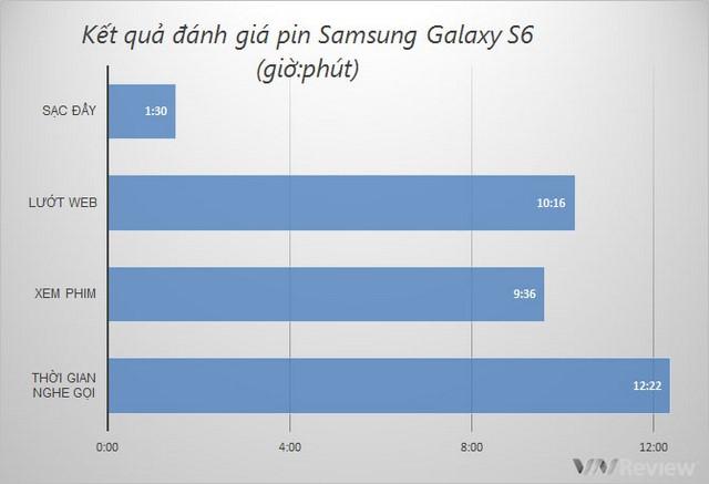 Đánh giá thời lượng pin Galaxy S6