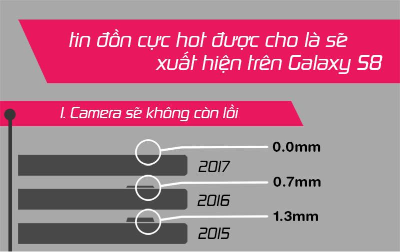 Dự đoán về Galaxy S8