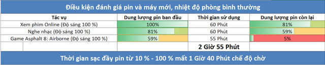Thời gian sử dụng pin trên laptop doanh nhân Dell Inspiron 7373 i7 8550U