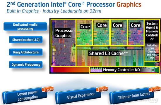 Bộ xử lý i3 thế hệ thứ 2, cùng card đồ họa HD 3000 hiệu năng cao và tiết kiệm điện năng