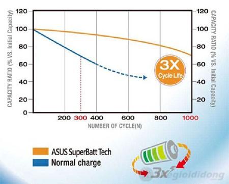 Công nghệ ASUS SuperBatt giúp Asus K55A giữ được dung lượng cao sau nhiều lần sạc